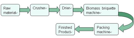 technological process of complete biomass briquette plant